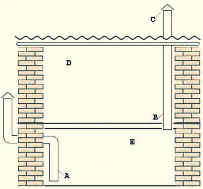Как правильно сделать принудительную вентиляцию в подвале